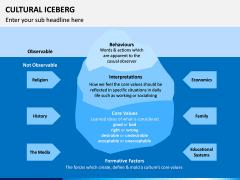 Cultural Iceberg PPT Slide 2
