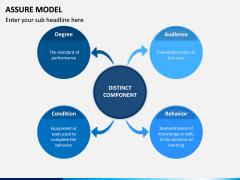 Assure Model PPT Slide 4