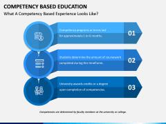 Competency Based Education PPT slide 4