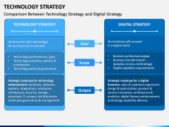 Technology Strategy PPT Slide 6
