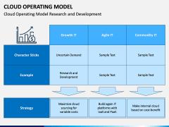 Cloud Operating Model PPT Slide 8