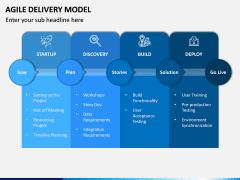 Agile Delivery Model PPT Slide 7