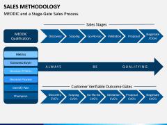 Sales Methodology PPT Slide 9