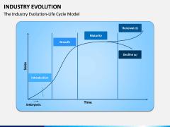 Industry Evolution PPT Slide 1
