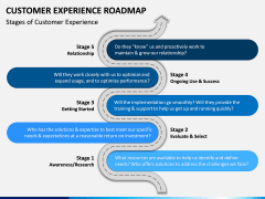 Customer Experience Roadmap PPT Slide 1