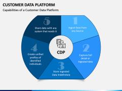 Customer Data Platform PPT Slide 2