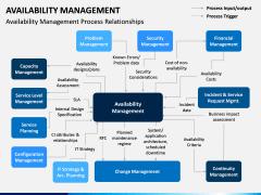 Availability Management PPT Slide 8