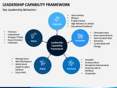 Leadership Capability Framework PPT Slide 3