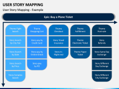 User Story Mapping PPT Slide 5