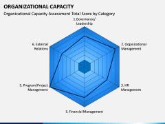 Organizational Capacity PPT Slide 8