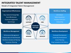Integrated Talent Management PPT Slide 3