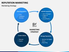 Reputation Marketing PPT Slide 4