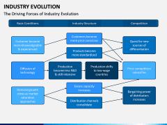 Industry Evolution PPT Slide 8
