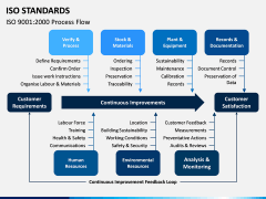 ISO Standards PPT Slide 10