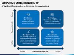 Corporate Entrepreneurship PPT Slide 9