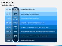 Credit Score PPT Slide 3