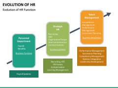 Evolution of HR PPT Slide 12