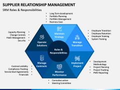 Supplier Relationship Management PPT Slide 4