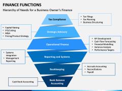 Finance Functions PPT Slide 4