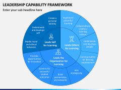 Leadership Capability Framework PPT Slide 2
