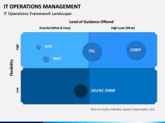 IT Operations Management PPT Slide 4