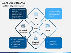 Legal Due Diligence PPT Slide 9