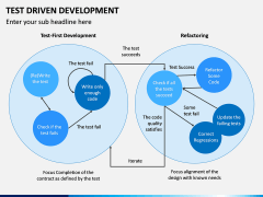Test Driven Development PPT Slide 6