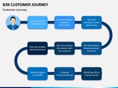 B2B Customer Journey PPT Slide 3
