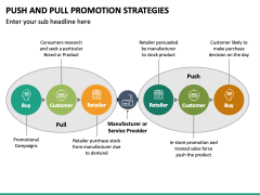 Push and Pull Promotion Strategies PPT Slide 2