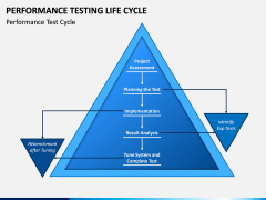 Performance Testing Life Cycle PPT Slide 2