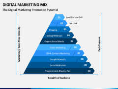 Digital Marketing Mix PPT Slide 4