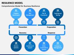 Resilience Model PPT Slide 2