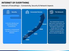 Internet of Everything PPT Slide 8