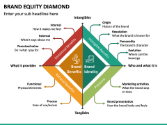 Brand Equity Diamond PPT Slide 3