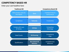 Competency Based HR PPT Slide 7