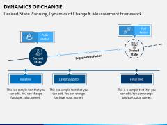 Dynamics of Change PPT Slide 7