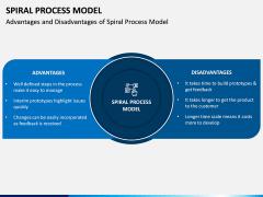 Spiral Process Model PPT Slide 5