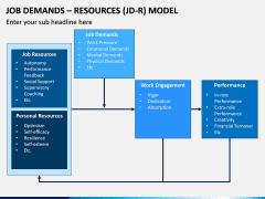 Job Demands - Resources (JD-R) Model PPT Slide 11