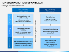 Top Down Vs Bottom Up PPT Slide 6