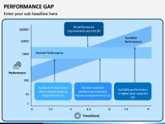 Performance Gap PPT Slide 4