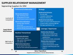 Supplier Relationship Management PPT Slide 12