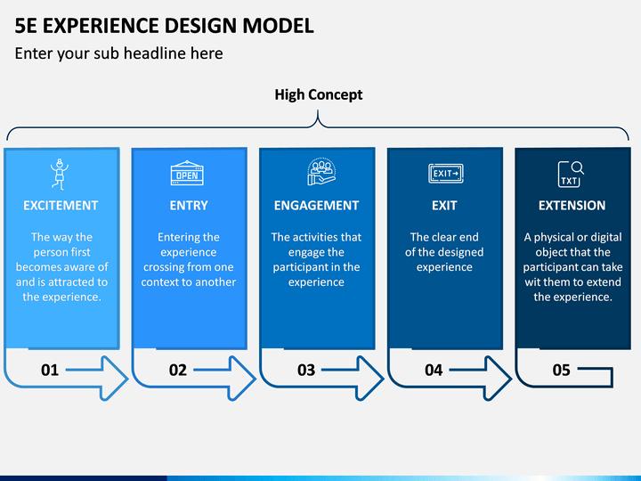 5E Experience Design Model PPT Slide 1