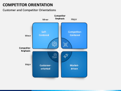 Competitor Orientation PPT Slide 5