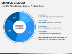 Strategic Decisions PPT Slide 6