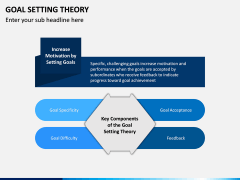 Goal Setting Theory PPT Slide 3