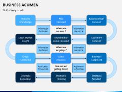 Business Acumen PPT Slide 7