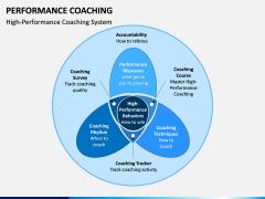 Performance Coaching PPT Slide 5