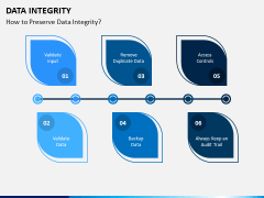 Data Integrity PPT Slide 9