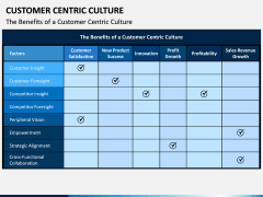 Customer Centric Culture PPT Slide 11