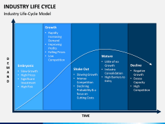 Industry Life Cycle PPT Slide 2